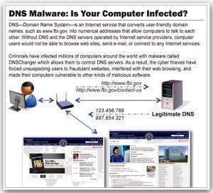 DNS Malware
